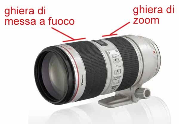Obiettivi zoom