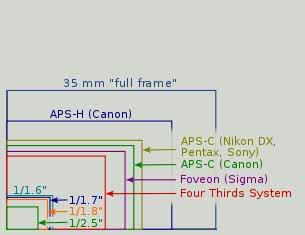 sensori fotocamere digitali