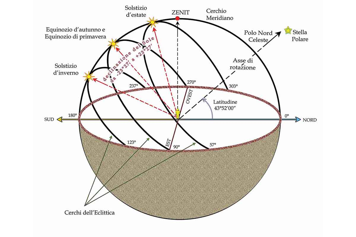 eclittica