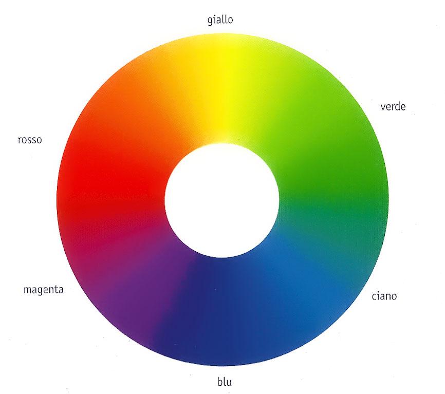 Colore in Photoshop ruota dei colori